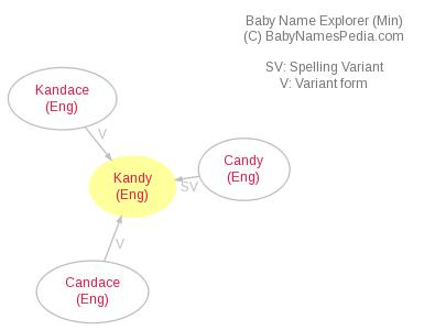 Baby Name Explorer for Kandy