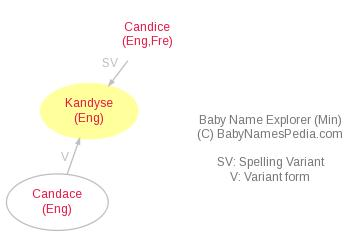 Baby Name Explorer for Kandyse