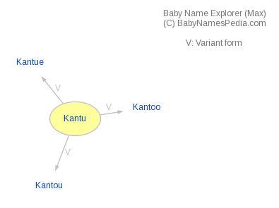 Kantu - Meaning of Kantu, What does Kantu mean?