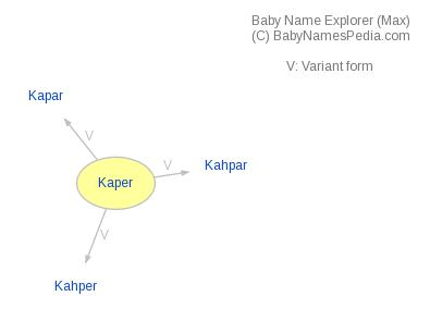 Baby Name Explorer for Kaper