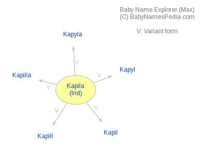 Baby Name Explorer for Kapila