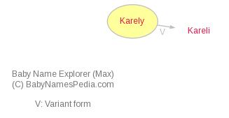 Baby Name Explorer for Karely