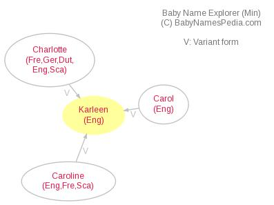 Baby Name Explorer for Karleen