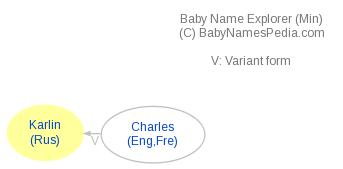 Baby Name Explorer for Karlin