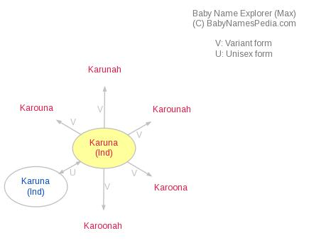 Baby Name Explorer for Karuna