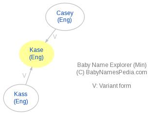 Baby Name Explorer for Kase