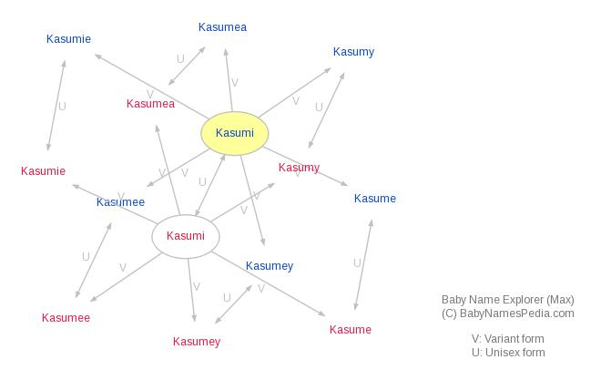 Baby Name Explorer for Kasumi