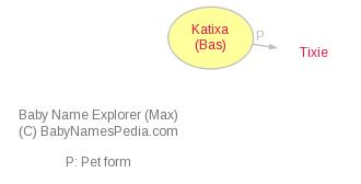 Baby Name Explorer for Katixa