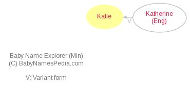 Baby Name Explorer for Katle