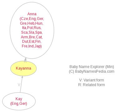 Baby Name Explorer for Kayanna