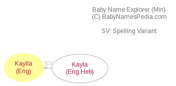 Baby Name Explorer for Kaylla