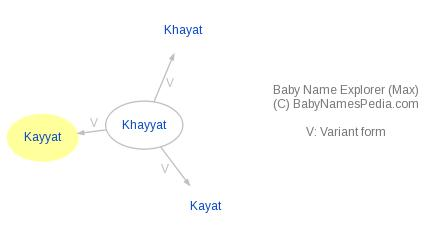 Baby Name Explorer for Kayyat