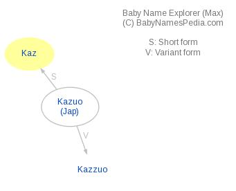 Baby Name Explorer for Kaz