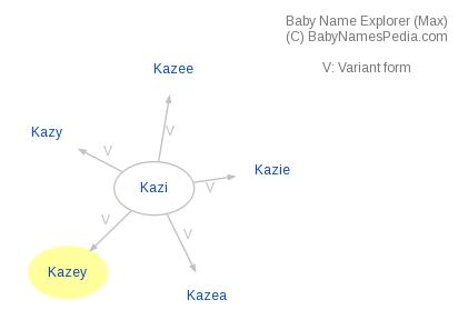 Baby Name Explorer for Kazey