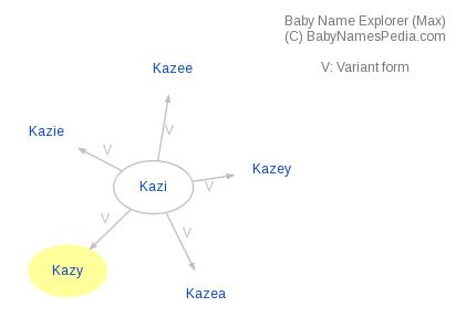 Baby Name Explorer for Kazy