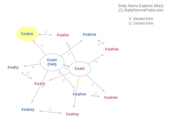 Baby Name Explorer for Keahie