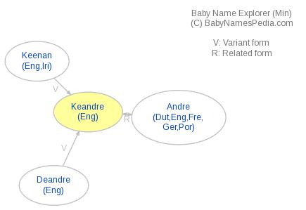 Baby Name Explorer for Keandre