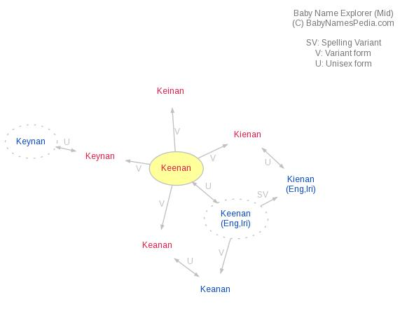 Baby Name Explorer for Keenan