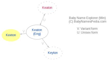 Baby Name Explorer for Keeton