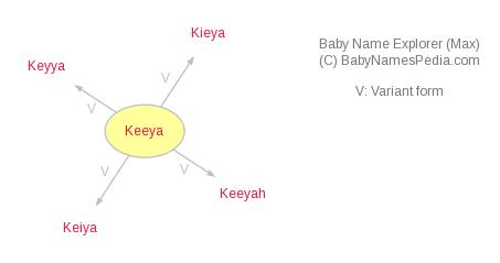 Baby Name Explorer for Keeya