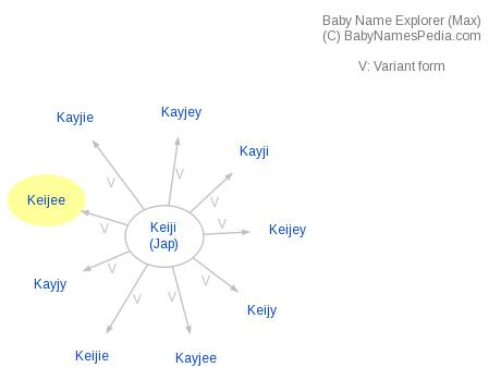Baby Name Explorer for Keijee