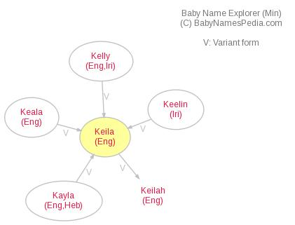 Baby Name Explorer for Keila