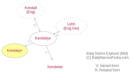 Baby Name Explorer for Kendalyn