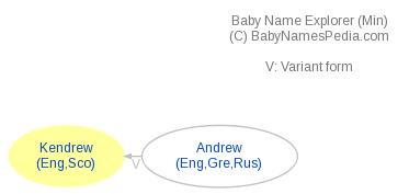 Baby Name Explorer for Kendrew