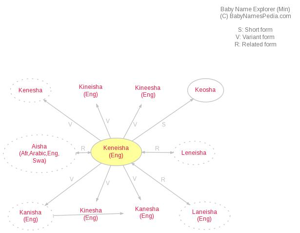 Keneisha - Meaning of Keneisha, What does Keneisha mean?