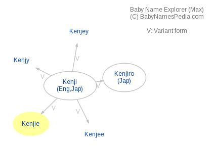 Baby Name Explorer for Kenjie