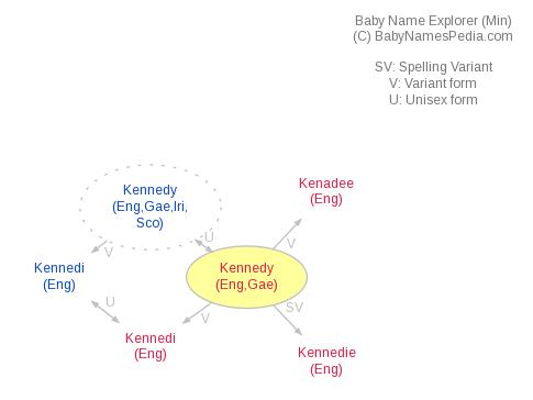 Baby Name Explorer for Kennedy