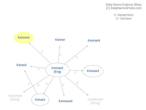 Baby Name Explorer for Kennerd
