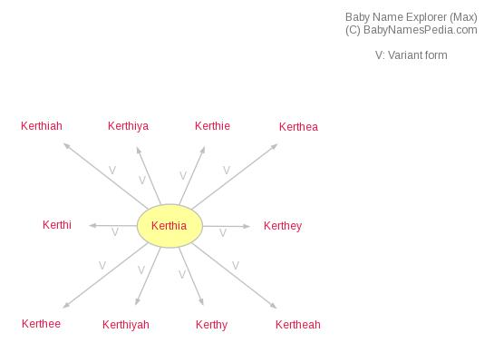 Baby Name Explorer for Kerthia