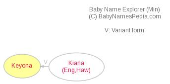 Baby Name Explorer for Keyona