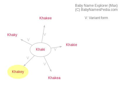 Baby Name Explorer for Khakey