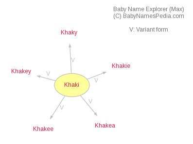 Baby Name Explorer for Khaki