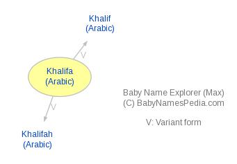 Baby Name Explorer for Khalifa
