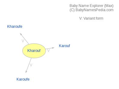 Baby Name Explorer for Kharouf