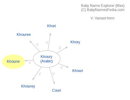 Baby Name Explorer for Khourie