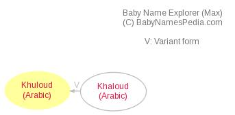 Baby Name Explorer for Khuloud