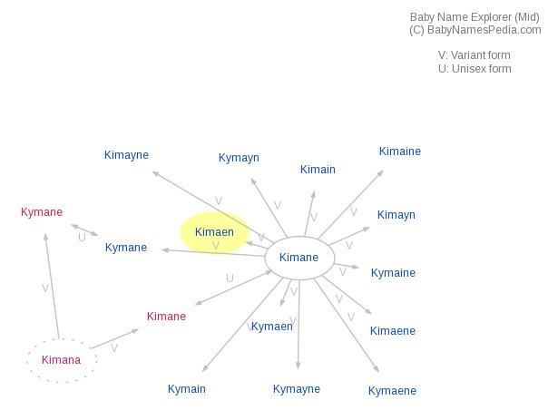 Baby Name Explorer for Kimaen