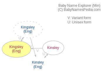 Baby Name Explorer for Kingsley