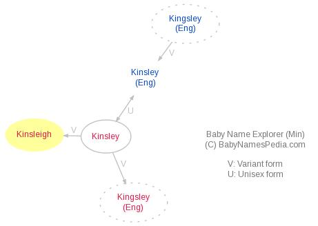 Baby Name Explorer for Kinsleigh