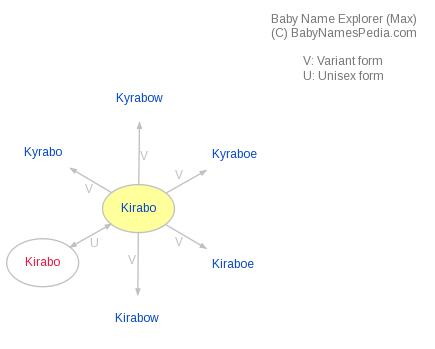 Baby Name Explorer for Kirabo
