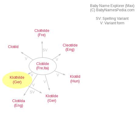 Baby Name Explorer for Klothilde
