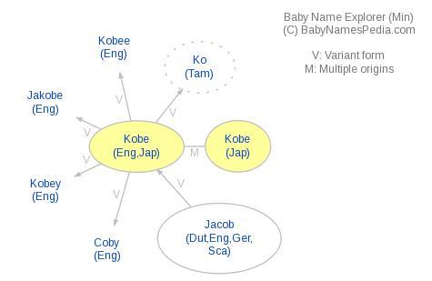 Kobe - Meaning of Kobe, What does Kobe mean?