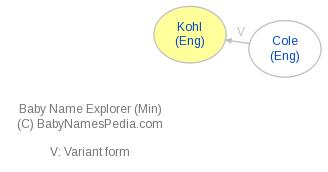 Baby Name Explorer for Kohl