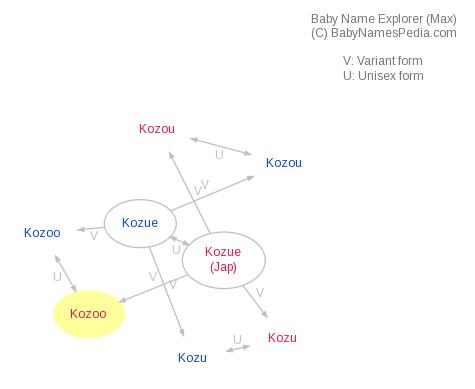 Baby Name Explorer for Kozoo