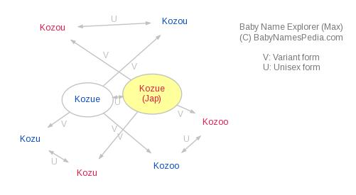 Baby Name Explorer for Kozue
