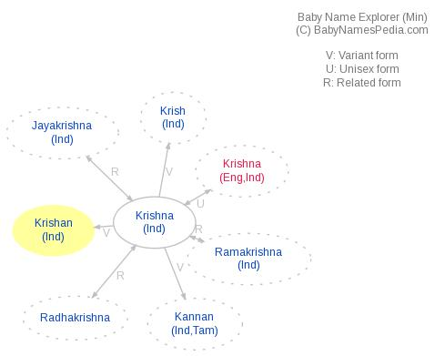 Baby Name Explorer for Krishan